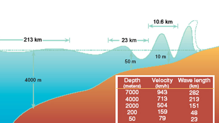 Landslides Activities Worksheets Also Tsunami Facts And Information ...