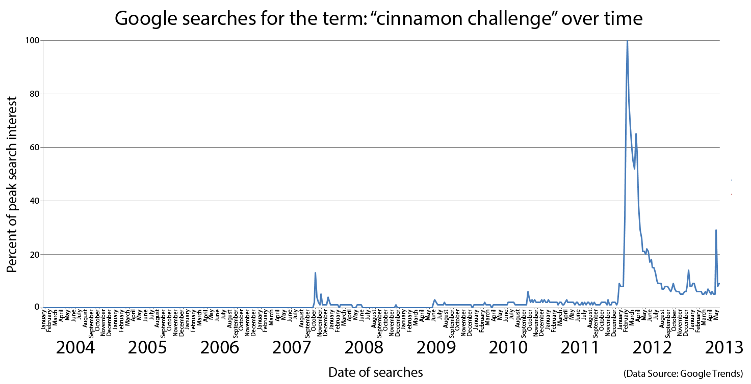 "Google searches for the term: ""cinnamon challenge"" over time"